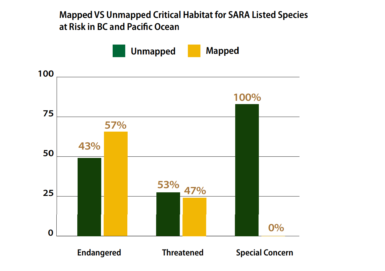 Mapped vs unmapped critical habitat for SARA listed species at risk in BC and Pacific Ocean