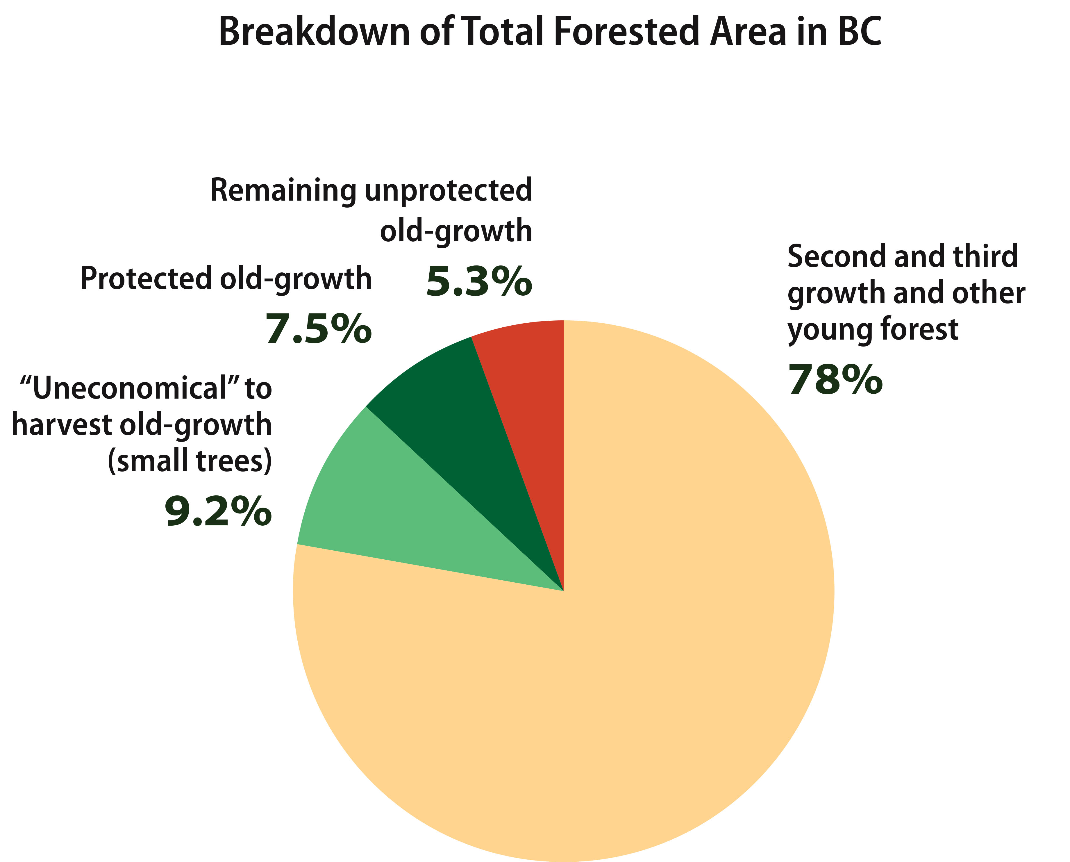 Emissions from BC forests, 1990-2018Carbon Stored in Forests and Wood ProductsBreakdown of Total Forested Area in BC