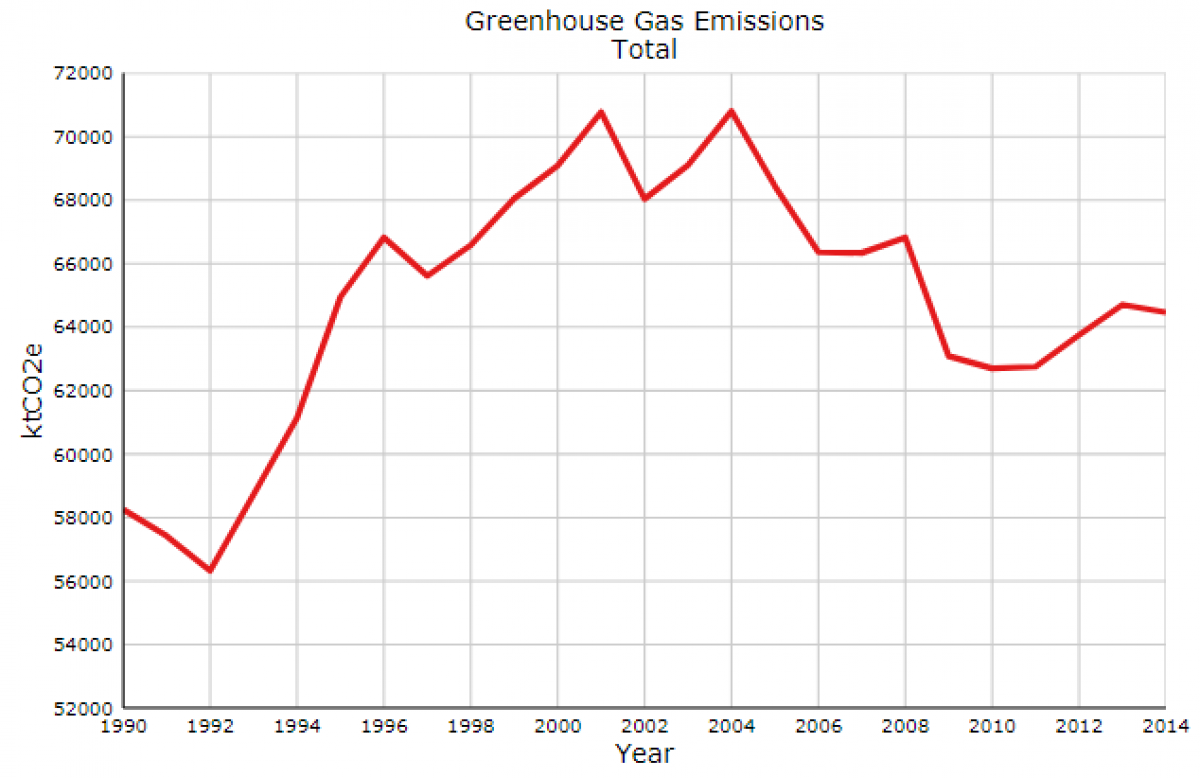 Greenhouse gas emission chart in BC